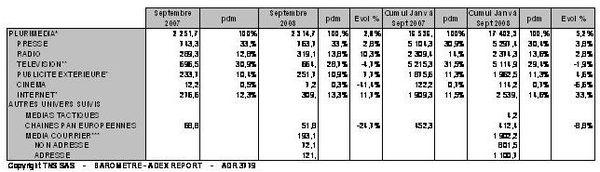 REPARTITION DES INVESTISSEMENTS PUBLICITAIRES PAR MEDIA PLURIMEDIA, tous secteurs hors auto-promotion & abonnements, en M€