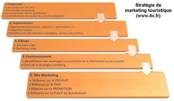 Stratégie de marketing touristique