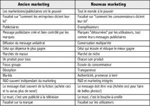 The Marketing Show, Olivier Bender