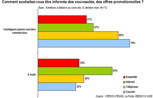 Le profil des acheteurs à distance et en ligne 2008 : catalogues et emails visent des populations acheteures différentes