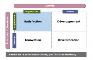 Matrice de la satisfaction clients, par Christian Barbaray