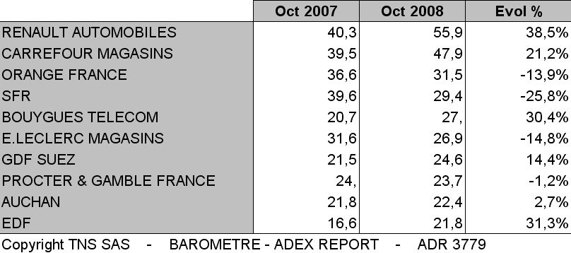 TNS Media Intelligence, Top 10 annonceurs octobre 2008