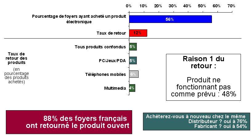 Retours produits après Noël : résultats France. (c) Accenture