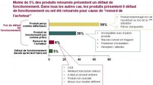 Principales raisons des retours produits après Noël. Source et (c) Accenture