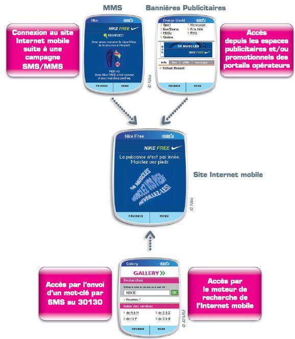 Promotion dématérialisée : Pourquoi utiliser le mobile ? (c) AFMM