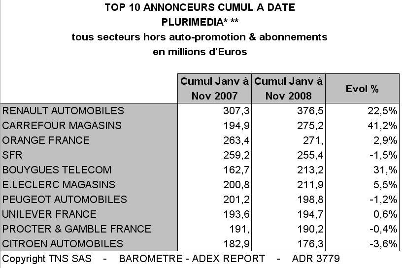 Les tendances du marché publicitaire à fin novembre 2008 selon TNSMI