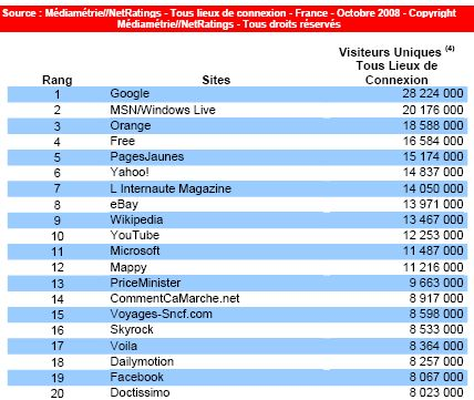 L'audience de l'Internet en France en octobre 2008 : top 20 des sites les plus visités en France (c) Mediametrie
