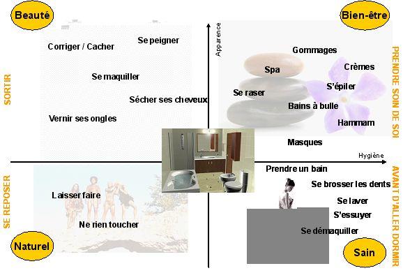 Mapping salle de bain