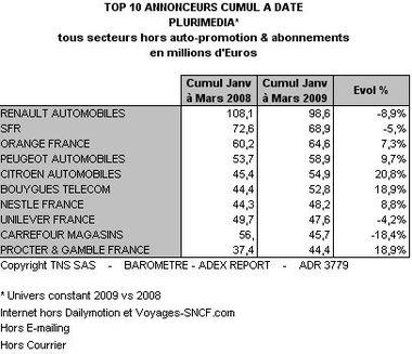 Investissements publicitaires plurimedias, mars 2009, TNS