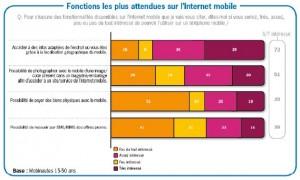 Ls fonctions les plus attendues sur mobile