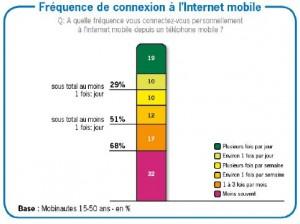 Les nouveaux usages du mobile selon l'AFMM et Ipsos