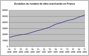 Augmentation du nombre de sites marchands en France - Fevad