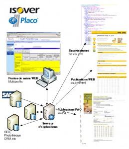 L organisation de la structuration des données et ses applications (PAO, site WEB, ...) chez ISOVER-PLACO