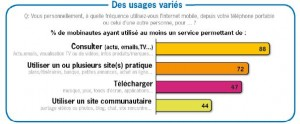 Mobile et internet : des usages variés