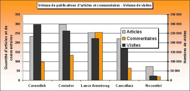 Volume cycliste, conversation Tour de France