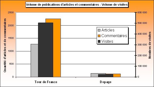 Volume et Tour de France