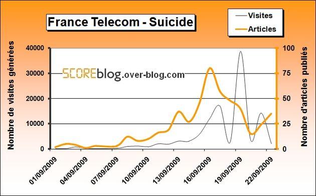 France Télécom suicidé par les blogueurs