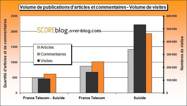 Volumes générés par France Telecom et suicide