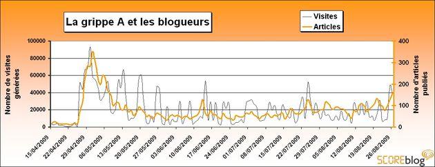 L inquiétude des Français face à la grippe A (H1N1)