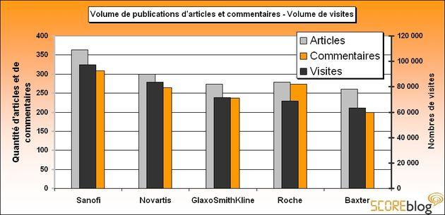 H1N1 : publication d'articles et de commentaires sur les laboratoires pharmaceutiques