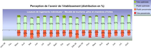 Perception de l avenir des établissements