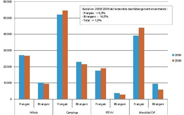 Grandes tendances de la fréquentation estivale 2009 (en milliers de nuitées) par type d'hébergement et de provenance de clientèle