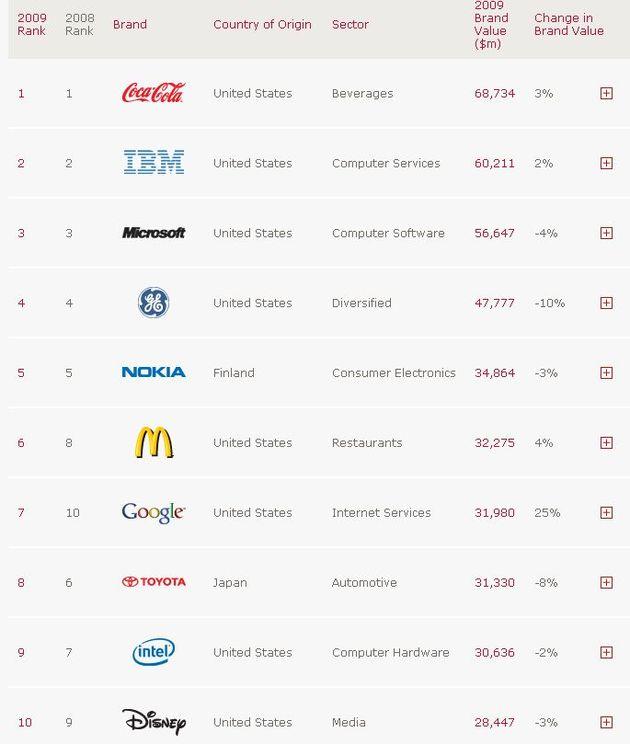 classement Interbrand des marques