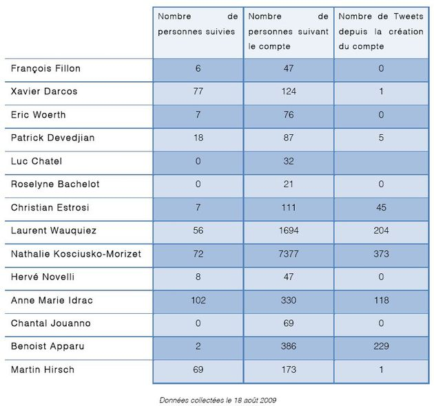 twitter-utilisation-usages-ministres-secretaires-etat-gouvernement