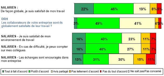 Observatoire Cegos vient de publier sa nouvelle enquête sur le climat social dans les entreprises françaises