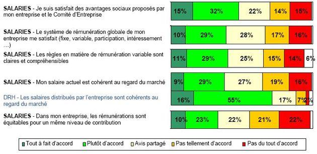 Un climat social global qui reste malgré tout médiocre, selon la Cegos