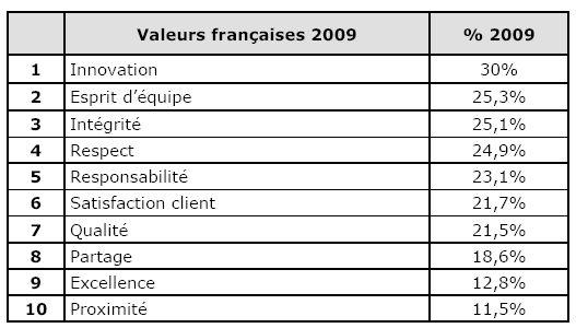 Valeurs corporate : le top 10 des valeurs diffusées par les entreprises françaises