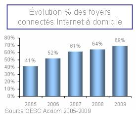 evolution-des-foyers-connectes-internet