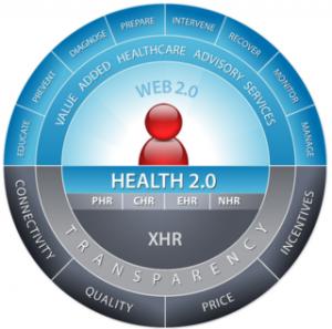 Vers un nouveau paradigme de la santé : la santé 2.0