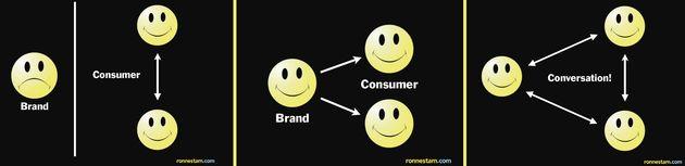 Gérer sa marque à travers les médias sociaux