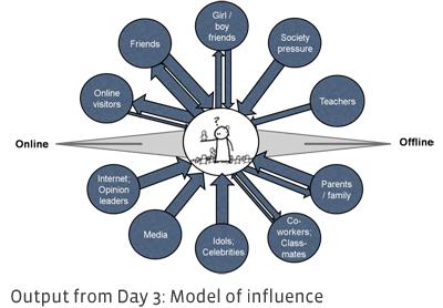Résultat de la 3ème journée : Modèle d'influence