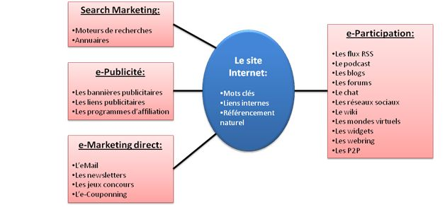 Les stratégies d'e-Communication des PME