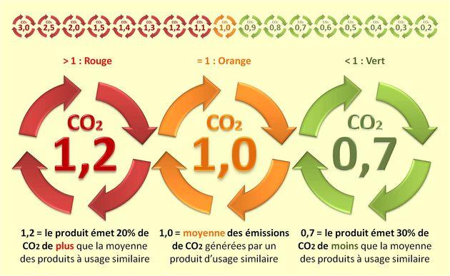 L'Élasticité Verte : combien les consommateurs sont-ils prêts à payer pour acheter des produits moins polluants ?