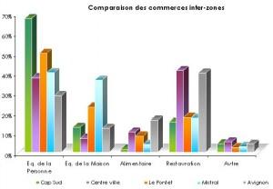 Etude du potentiel commercial d Avignon