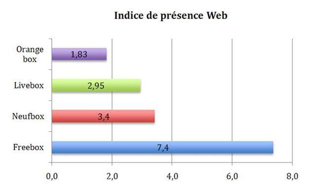 Quelle présence sur le web pour les différents FAI et leur box ? FREEBOX une nette domination du web ; NEUFBOX et LIVEBOX au coude à coude.