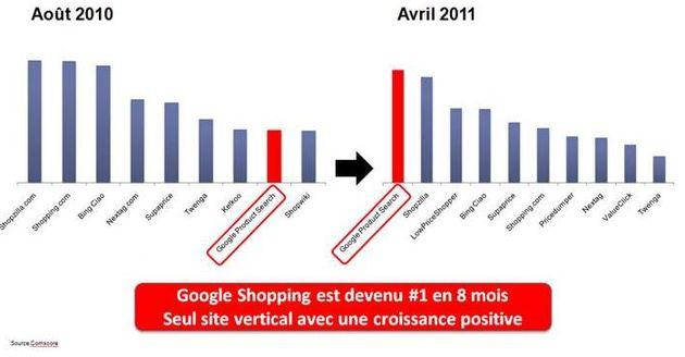 Google privilégie ses services verticaux : quels sont les risques pour le e-commerce français ?