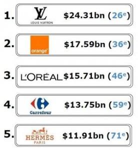 Bon maintien des marques françaises selon BrandZ
