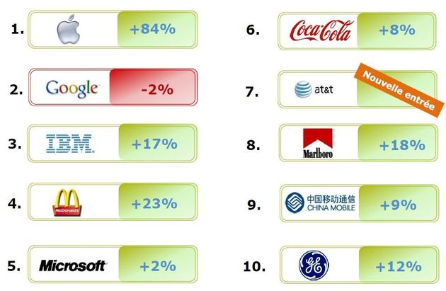 Classement des marques mondiales les plus chères. Après Google en 2009, voici que la valeur d'Apple, selon l'étude de Millward Brown, a augmenté de 859% depuis 2006. Elle atteint aujourd'hui $153,3 milliards.