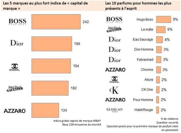 Résultats de l'étude Monitoring Brand Assets® sur le capital des marques de parfums masculins.