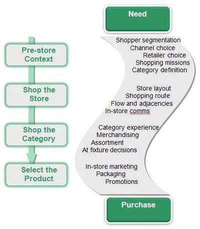 Parcours d'achat du consommateur