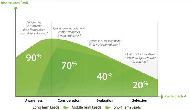 Le scoring comportemental correspond au calcule d'un score de visite sur un site Web. Il s'agit d'un indicateur de synthèse qui est fonction d'objectifs qui sont pré-définis mais aussi d'autres facteurs (nombre de clics, durée d'une visite...).