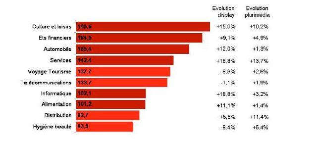 Investissements publicitaires en millions d'euros. Top 10 secteurs internet en millions d'euros - 1er semestre 2011 vs 2010. Données Kantar Media