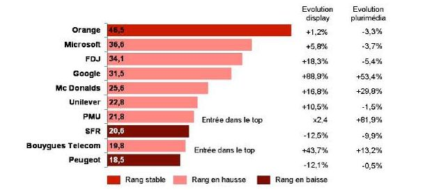 En millions d euros sur internet - 1er semestre 2011 vs 2010. Données Kantar Media