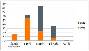 parmi les dirigeants interrogés, 61% prévoient pour l'année 2012 une croissance entre 11% et 25%, 28% particulièrement optimistes comptent entre 26% et 50% de croissance