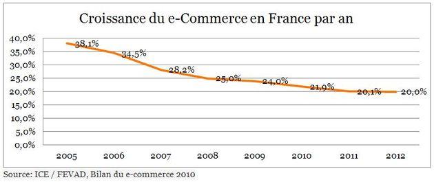 une diminution avérée d'année en année de la croissance globale des ventes en ligne, qui est passée de 38% en 2005, à 20% prévue pour 2012,