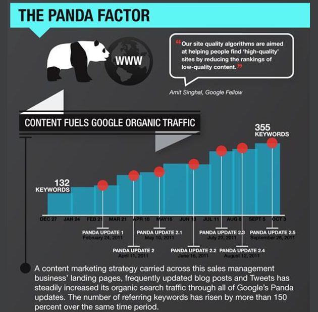 Aujourd'hui, les moteurs de recherche, et principalement Google, se basent essentiellement sur deux éléments pour positionner les sites dans leurs résultats de recherche. Le contenu du site et les liens en provenance d'autres sites ou netlinking. Quel impact aura Panda ?